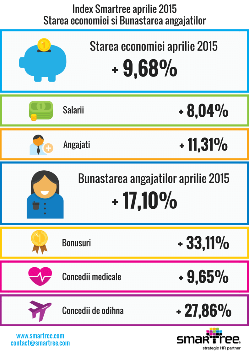 Index Smartree aprilie 2015
