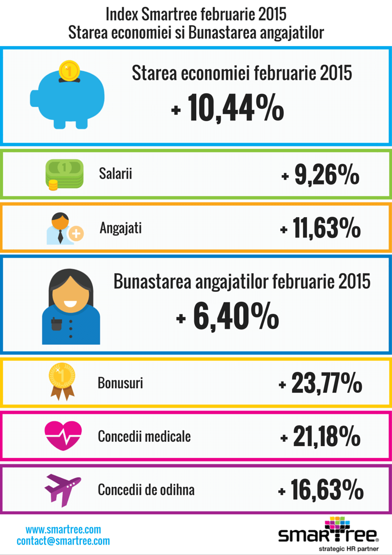 Index Smartree februarie 2015