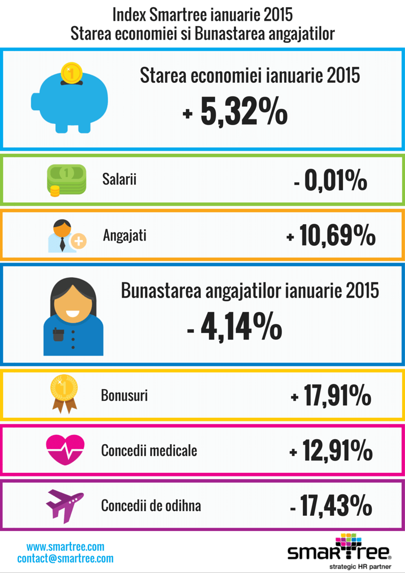 Index Smartree ianuarie 2015