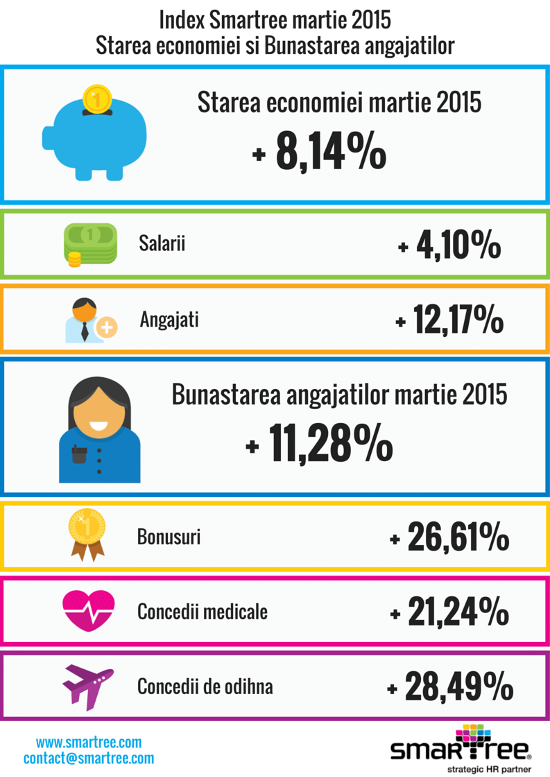 Index Smartree martie 2015