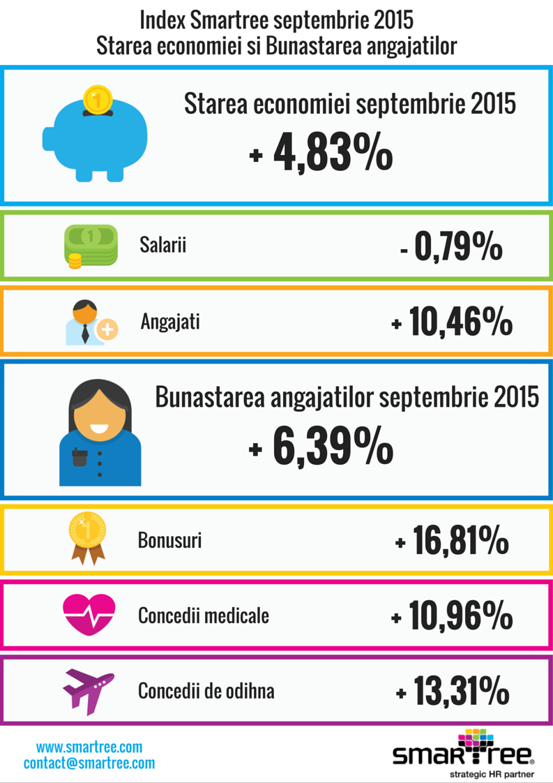 Index Smartree septembrie 2015